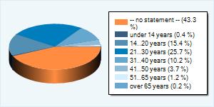 Статистика по возрастным группам