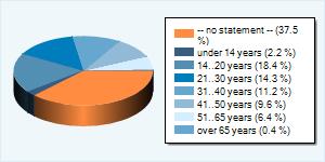 Community-Nutzer nach Altersgruppen