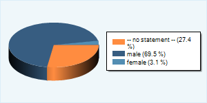Статистика по полу
