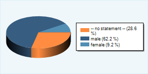 Community-Nutzer nach Geschlecht